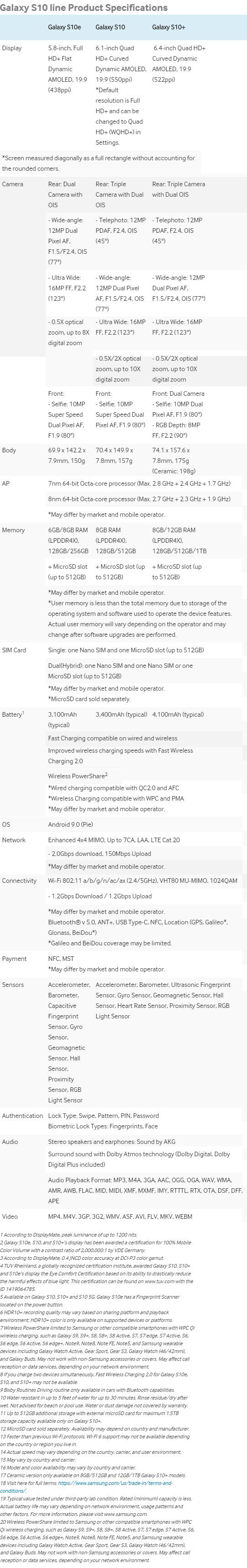 Samsung Galaxy S10e, S10 and S10 Plus