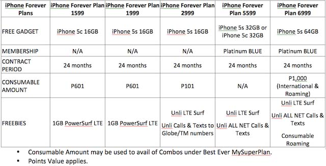iPhone 5s and iPhone 5c Globe Postpaid Plan