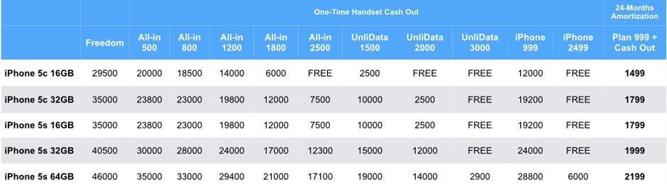 iPhone 5s and iPhone 5c Smart Postpaid Plan